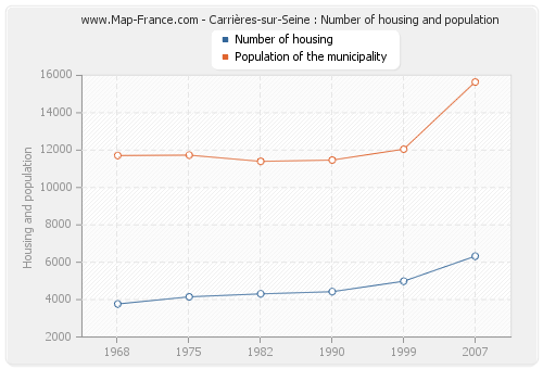 Carrières-sur-Seine : Number of housing and population