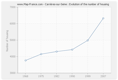 Carrières-sur-Seine : Evolution of the number of housing