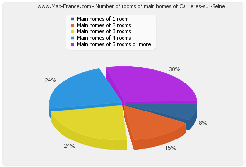 Number of rooms of main homes of Carrières-sur-Seine