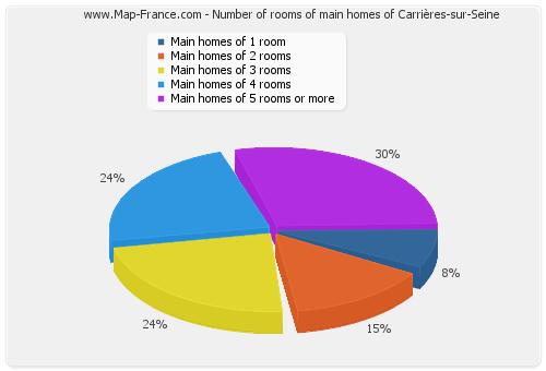 housing carrieres sur seine accommodation statistics of carri res sur seine 78420. Black Bedroom Furniture Sets. Home Design Ideas