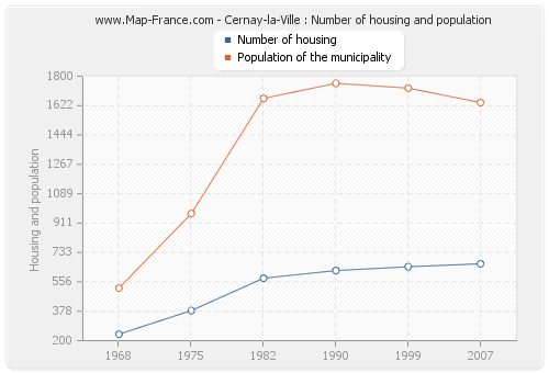 Cernay-la-Ville : Number of housing and population