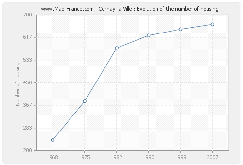 Cernay-la-Ville : Evolution of the number of housing