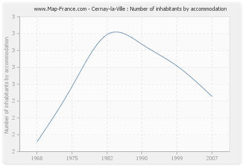 Cernay-la-Ville : Number of inhabitants by accommodation