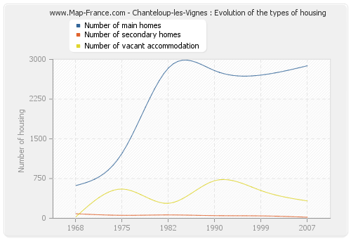 Chanteloup-les-Vignes : Evolution of the types of housing