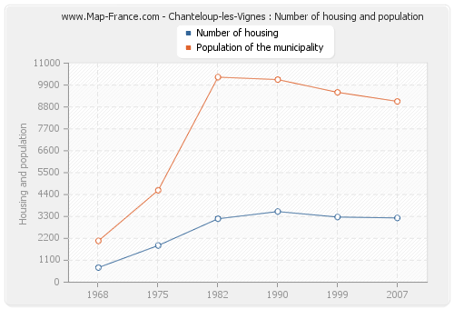 Chanteloup-les-Vignes : Number of housing and population