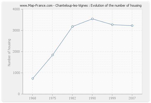 Chanteloup-les-Vignes : Evolution of the number of housing