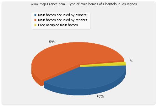 Type of main homes of Chanteloup-les-Vignes