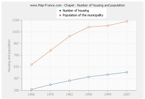 Chapet : Number of housing and population
