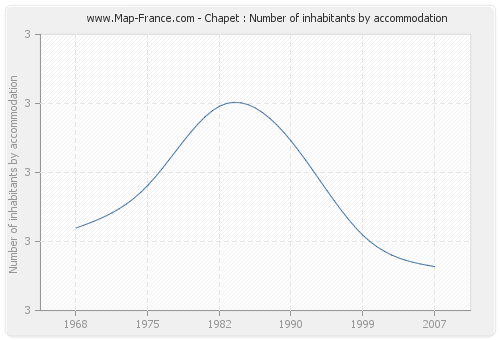 Chapet : Number of inhabitants by accommodation