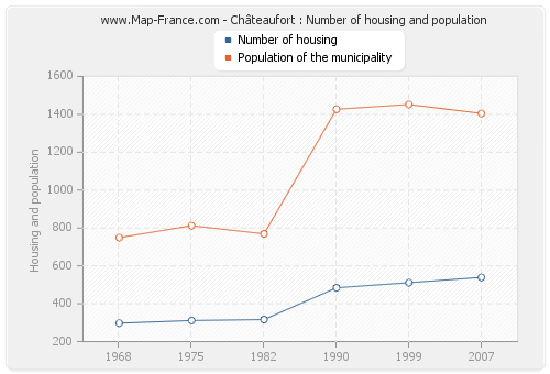 Châteaufort : Number of housing and population