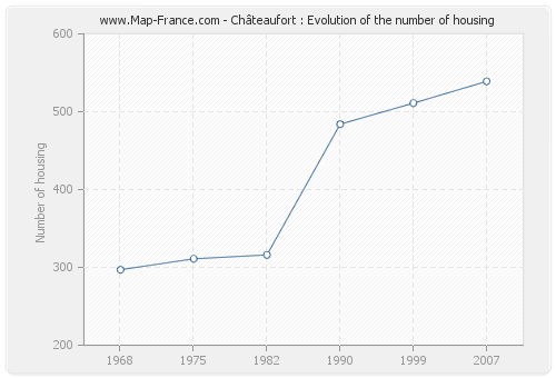 Châteaufort : Evolution of the number of housing