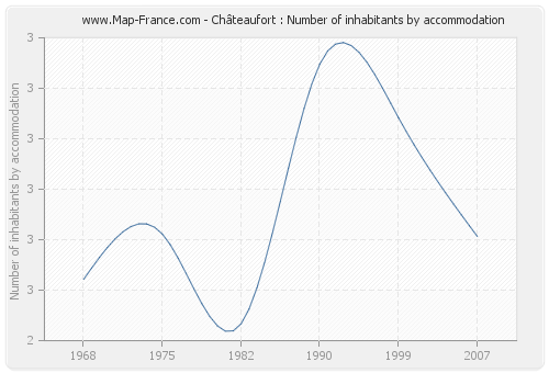 Châteaufort : Number of inhabitants by accommodation
