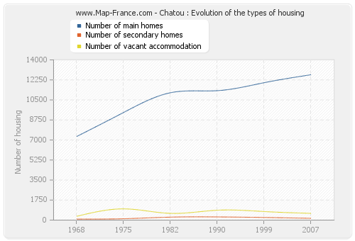Chatou : Evolution of the types of housing