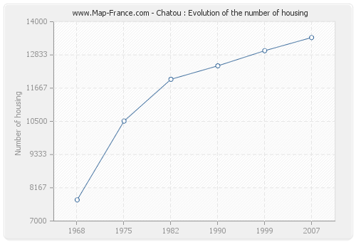 Chatou : Evolution of the number of housing