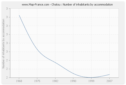 Chatou : Number of inhabitants by accommodation