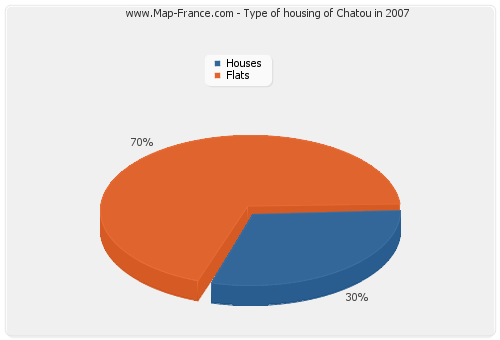 Type of housing of Chatou in 2007