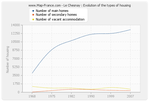 Le Chesnay : Evolution of the types of housing