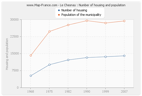 Le Chesnay : Number of housing and population