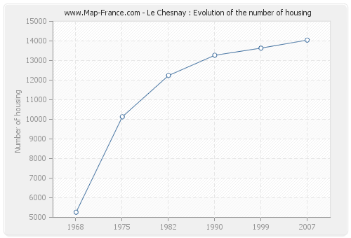 Le Chesnay : Evolution of the number of housing