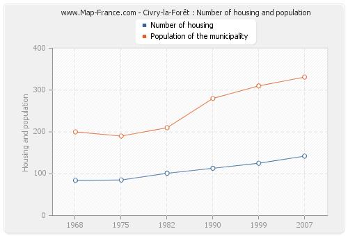 Civry-la-Forêt : Number of housing and population