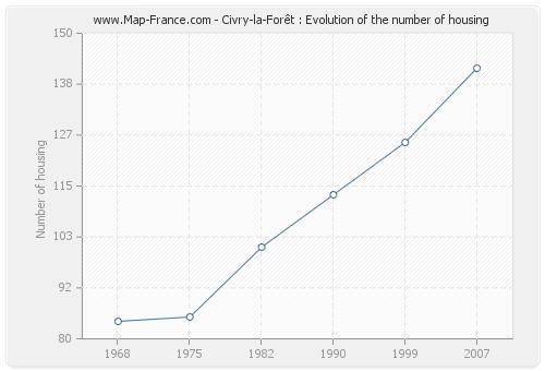 Civry-la-Forêt : Evolution of the number of housing