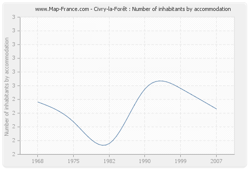 Civry-la-Forêt : Number of inhabitants by accommodation