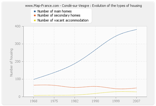 Condé-sur-Vesgre : Evolution of the types of housing