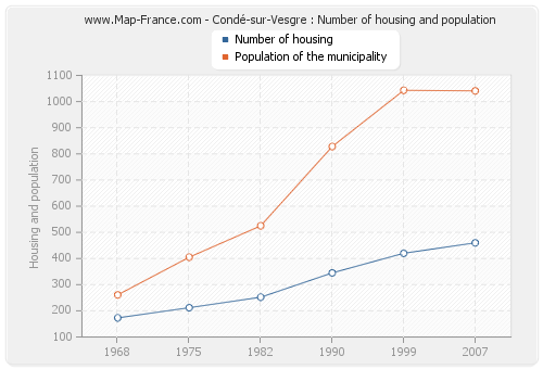 Condé-sur-Vesgre : Number of housing and population