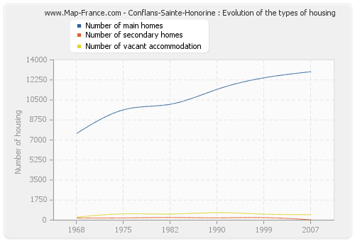 Conflans-Sainte-Honorine : Evolution of the types of housing
