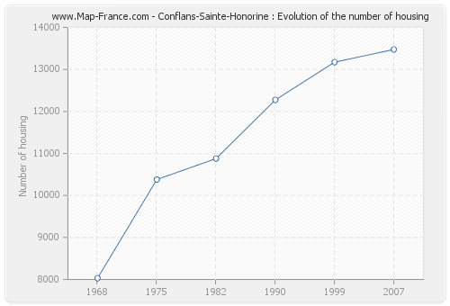 Conflans-Sainte-Honorine : Evolution of the number of housing