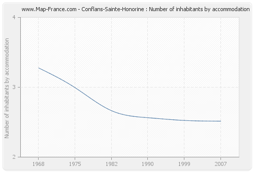Conflans-Sainte-Honorine : Number of inhabitants by accommodation