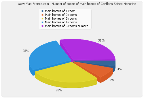 Number of rooms of main homes of Conflans-Sainte-Honorine
