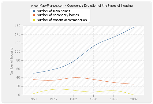 Courgent : Evolution of the types of housing