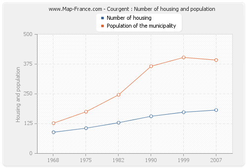Courgent : Number of housing and population