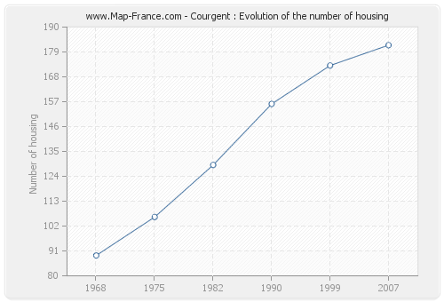 Courgent : Evolution of the number of housing