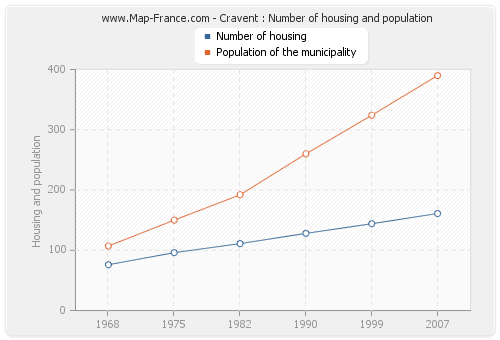 Cravent : Number of housing and population