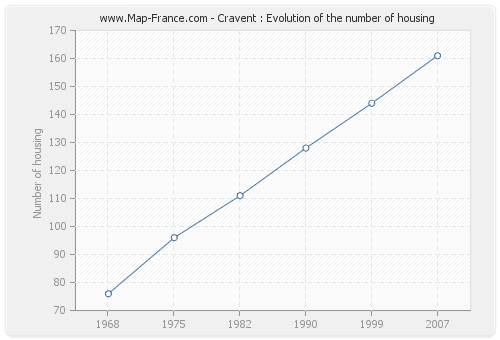 Cravent : Evolution of the number of housing