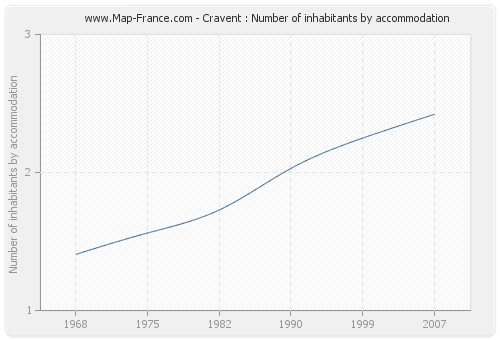 Cravent : Number of inhabitants by accommodation