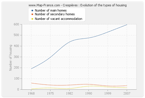 Crespières : Evolution of the types of housing