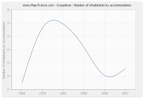 Crespières : Number of inhabitants by accommodation