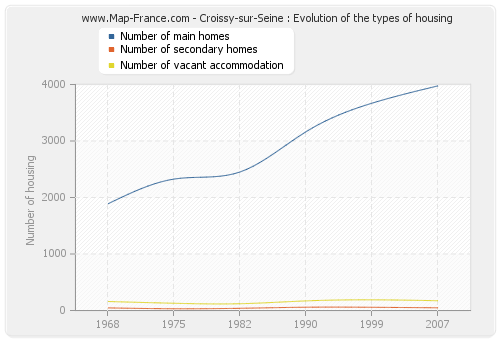 Croissy-sur-Seine : Evolution of the types of housing