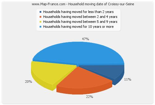 Household moving date of Croissy-sur-Seine