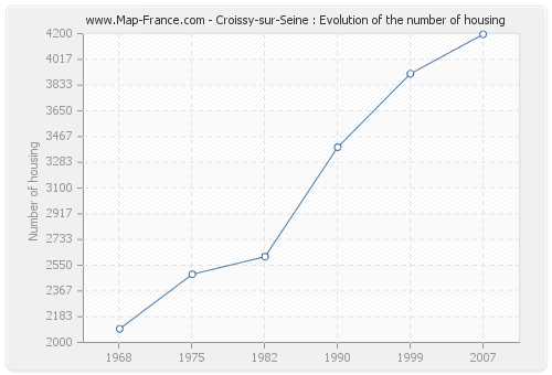 Croissy-sur-Seine : Evolution of the number of housing