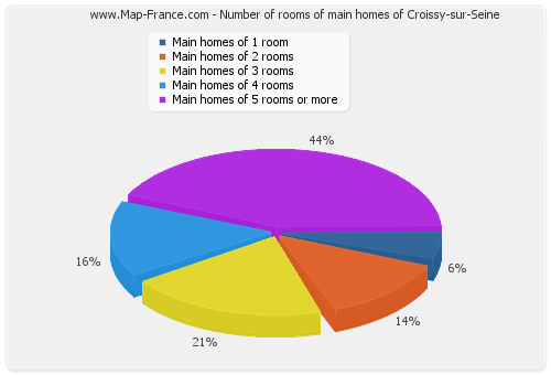Number of rooms of main homes of Croissy-sur-Seine