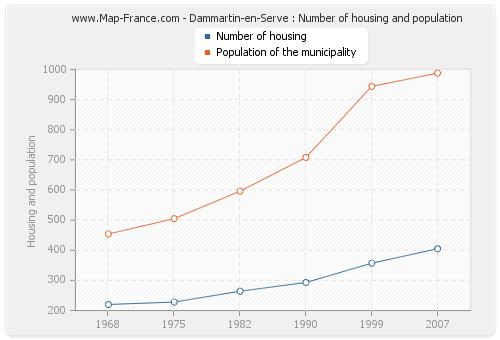Dammartin-en-Serve : Number of housing and population