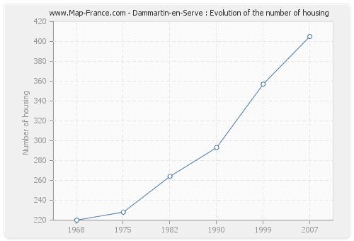 Dammartin-en-Serve : Evolution of the number of housing