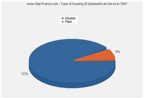 Type of housing of Dammartin-en-Serve in 2007