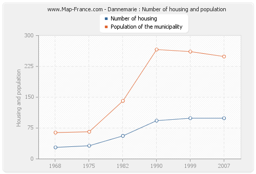 Dannemarie : Number of housing and population