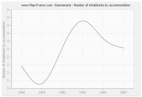 Dannemarie : Number of inhabitants by accommodation