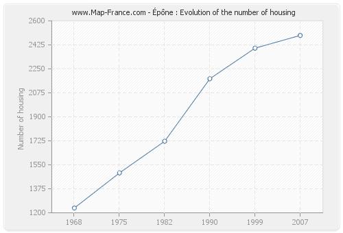 Épône : Evolution of the number of housing